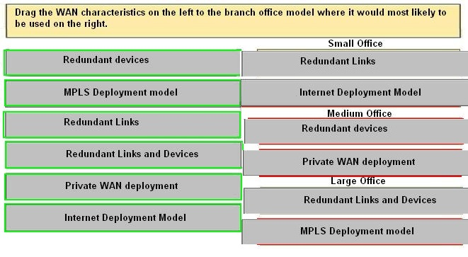 types and characteristics of wans information technology essay Wans tend to use technology like atm, frame relay and x25 for connectivity over the longer distances lan, wan, and home networking residences typically employ one lan and connect to the internet wan via an internet service provider (isp) using a broadband modem.