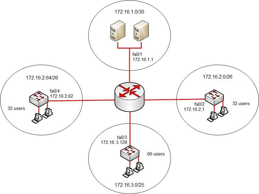 Q100909 what are the three problems with the network requirements of each network segment are given in the diagram click the exhibits button ccuart Gallery