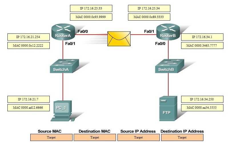 200-125   Briefing Cisco Knowledge
