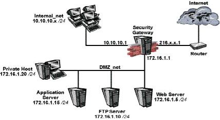 Q 12803: What is the best configuration for 10 10 10 x