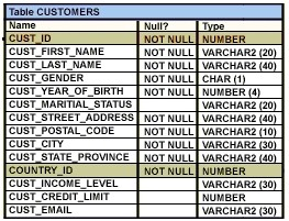 You Want To Generate A Report Showing The Last Names And Credit Limits Of All Customers Whose Start With B Or C Limit Is Below 10