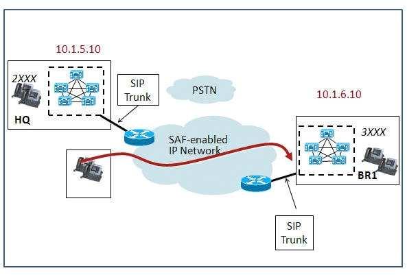 Q 95159: What should the destination IP address be conf