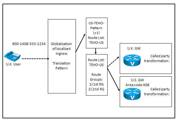 Q 87349: gateway be configured as? | Briefing Cisco Kno