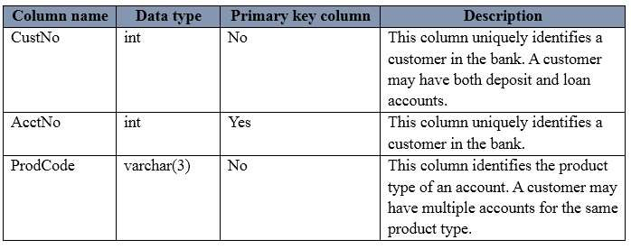 Q 100201: Which Transact-SQL statement should you run?