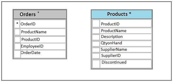 the customer table includes a column that stores the data for the last order that the customer placed you plan to create a table named leads - Order Database Design