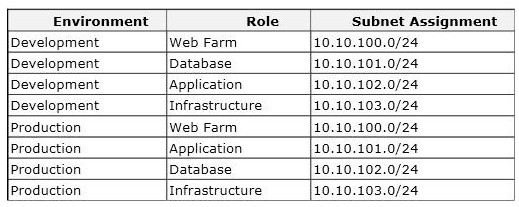 Network Design Table Coolhdtoday